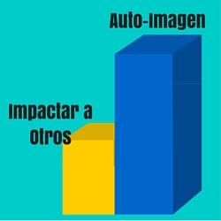 Grafico de Autoimagen vs Impactar